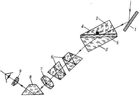 Схема рефрактометра Аббе