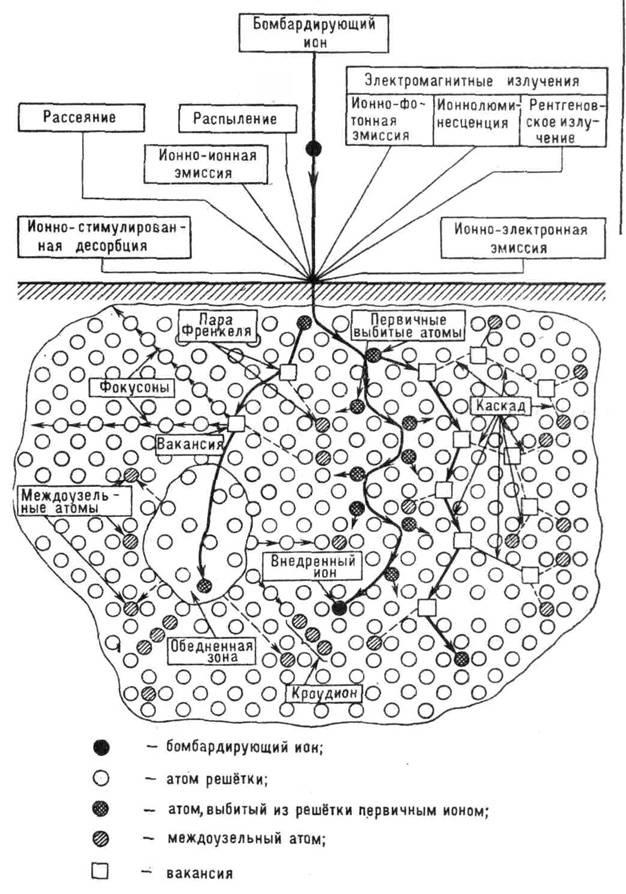 Схема основных процессов