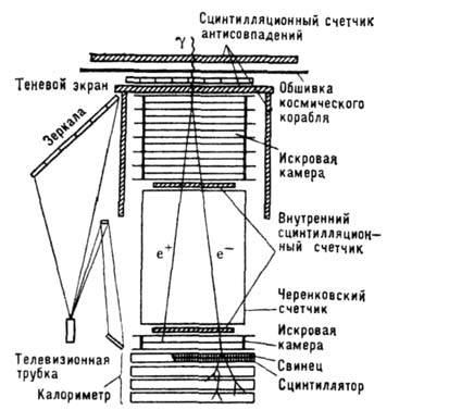 Схема телескопа для