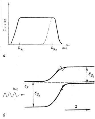 б- зонная диаграмма
