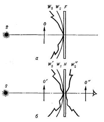 Осевая голограмма: а - схема