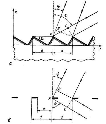 дифракционной решётки: a