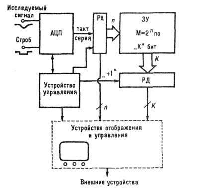 Блок-схема амплитудного