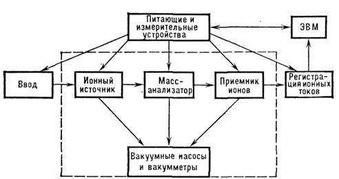 Блок-схема масс-спектрометра