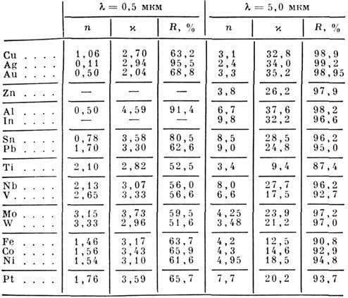 таблица спектров ик: