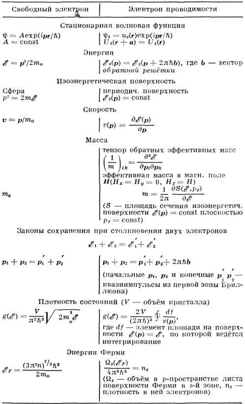 Схема заполнения зон