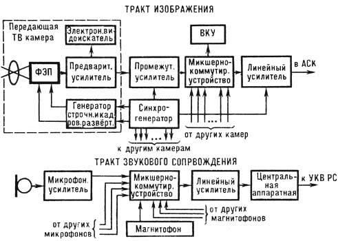 Структурная схема передающей