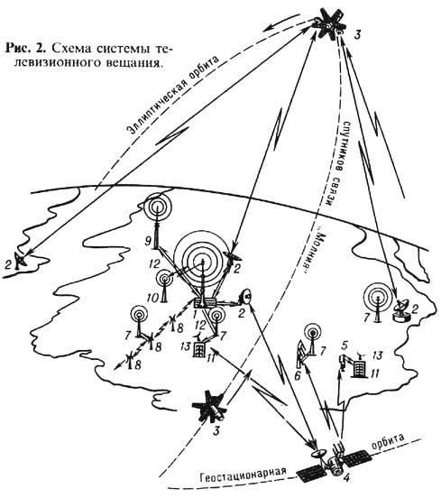 космич. ретрансляторы 2