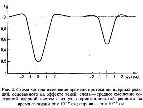 Метод измерения т на основе Т.