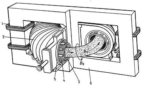 Схема токамака: 1 - первичная