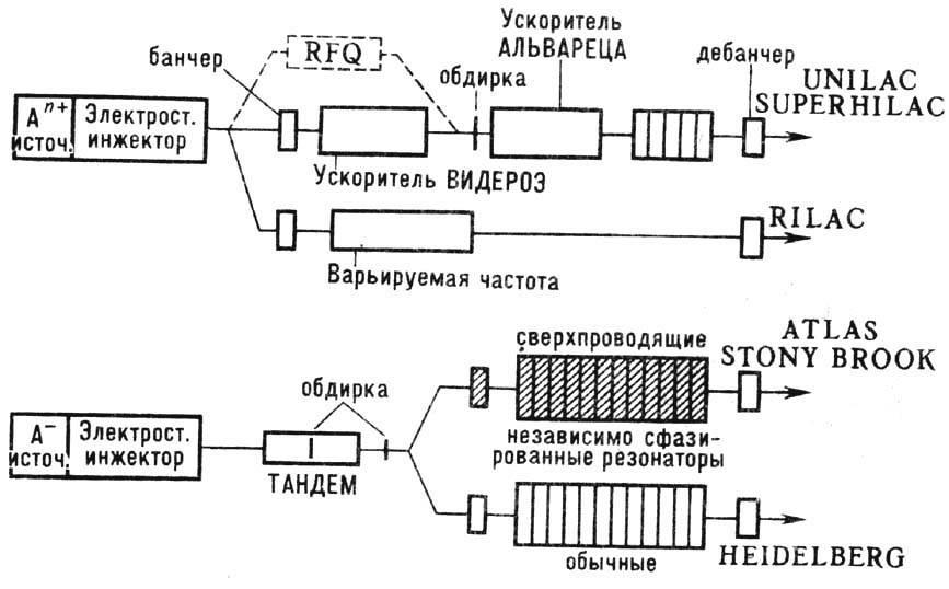 Ускоритель Линейный фото