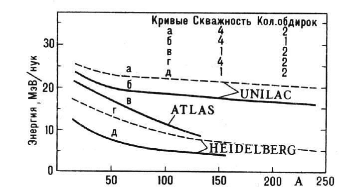 линейных ускорителей.