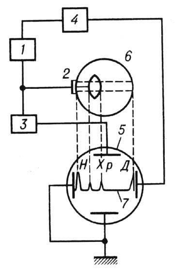 Блок-схема одномерного прибора