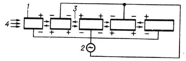 Рис. 4. Схема устройства ускорителя Видероэ: 1 - пролётные f трубки; 2-генератор ВЧ-колебаний; 3- ускоряющие зазоры.