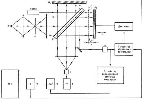 схема фурье-спектрометра: