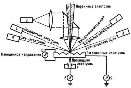 Схема регистрации информации