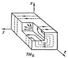 основной тип колебания в прямоугольном резонаторе