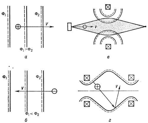 ионных потоков (КИП);
