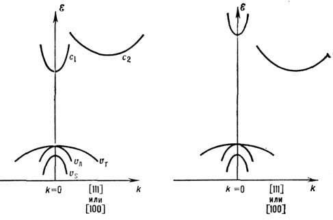 Зонная структура: слева