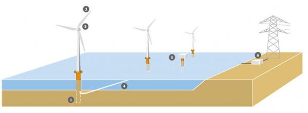 ветряной электростанции.